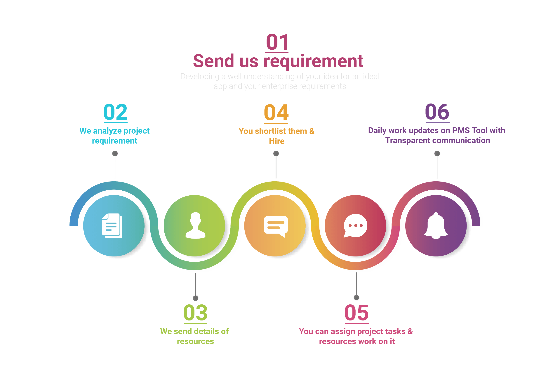 Hire Workflow