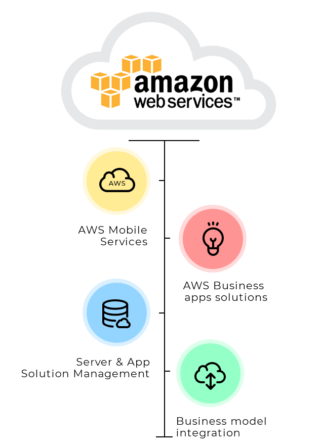 Amazon Web Service Consulting (AWS)