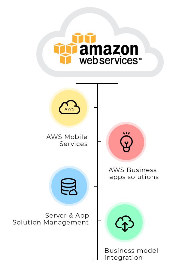 Amazon Web Service Consulting (AWS)